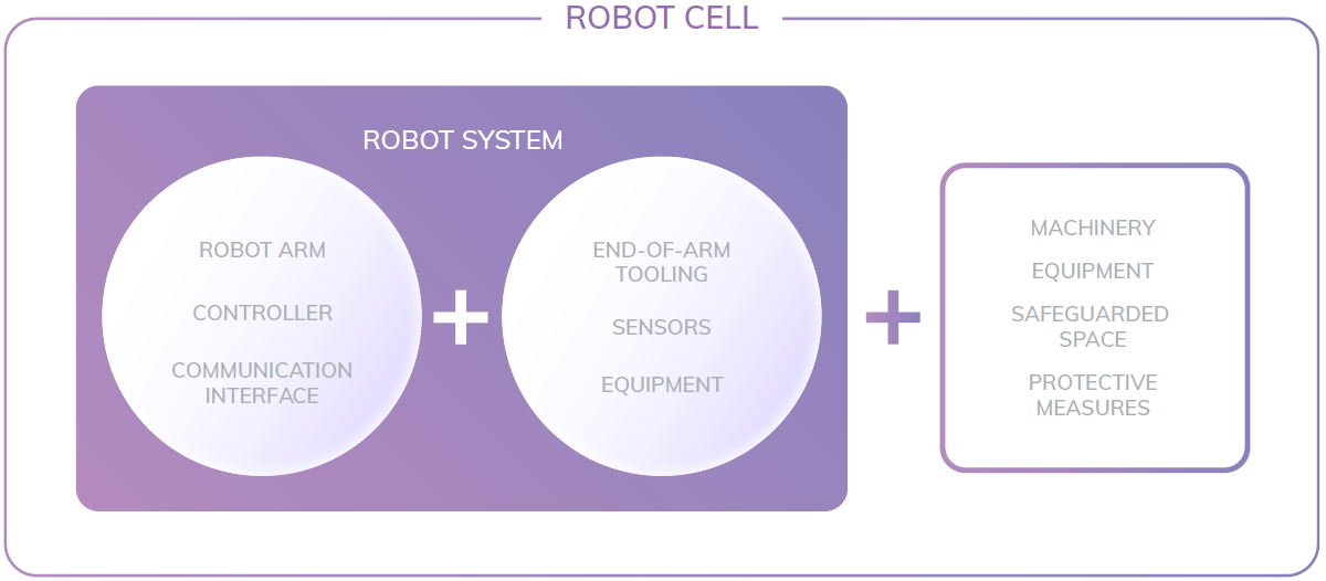 Robot cell