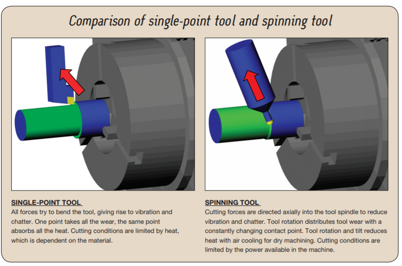 TurningSpinningTool3.png