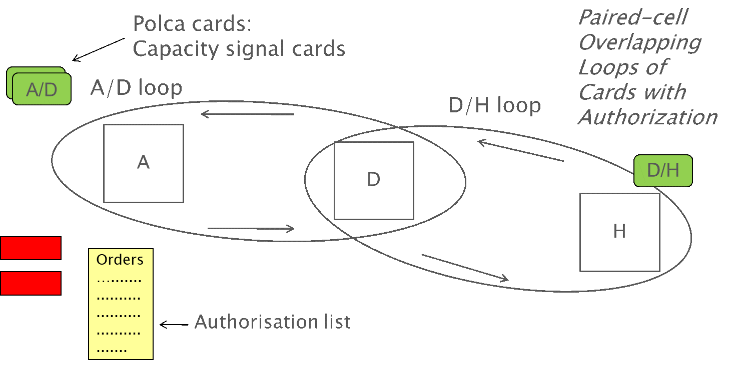 Figure 1: Two overlapping POLCA-loops with POLCA cards